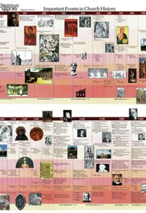 100 Most Important Dates - Timeline